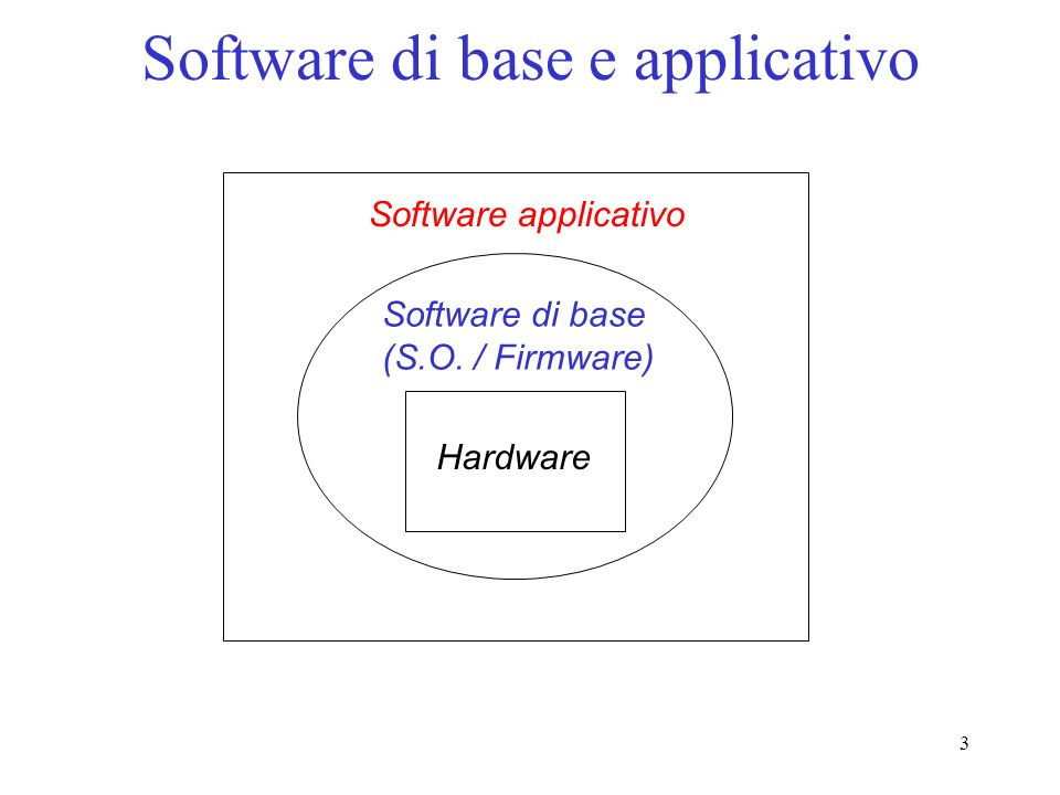 3 Software di base e applicativo Hardware Software di base (S.O. / Firmware) Software applicativo