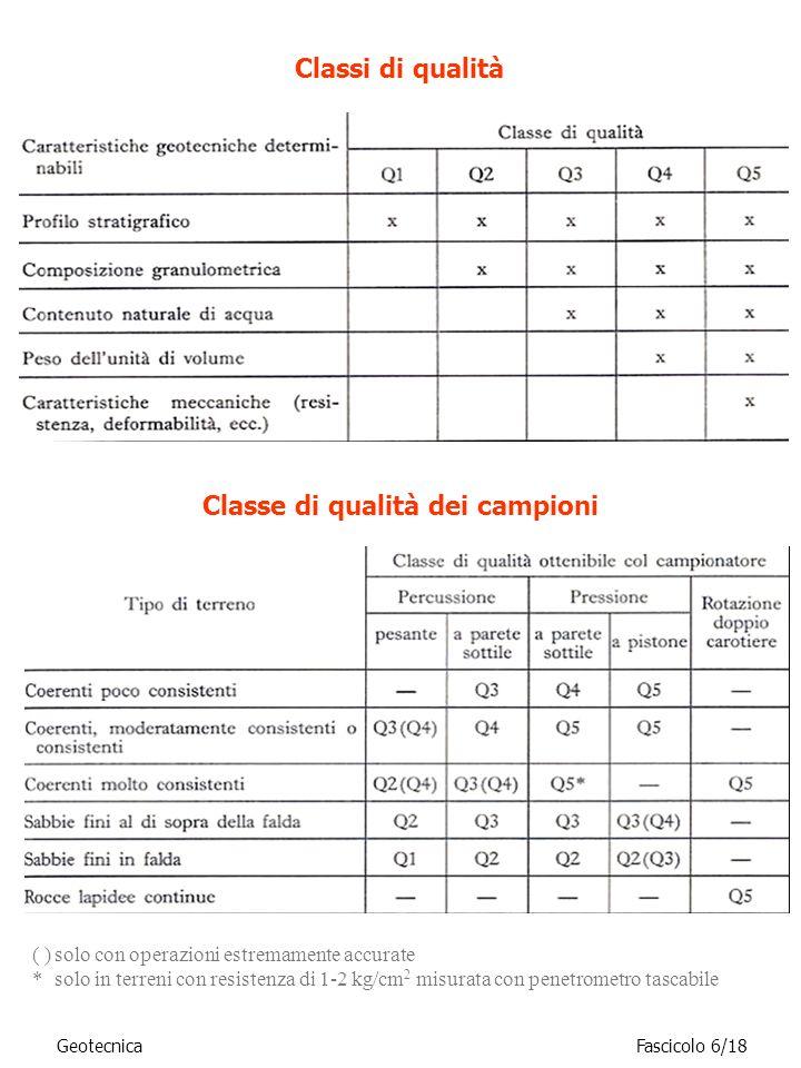 Classi di qualità Classe di qualità dei campioni ( )solo con operazioni estremamente accurate *solo in terreni con resistenza di 1-2 kg/cm 2 misurata