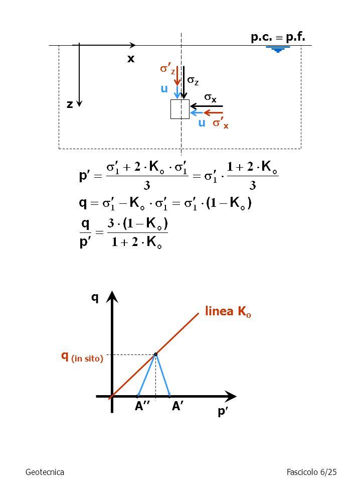 q (in sito) p AA linea K o q z z x p.c. p.f. z u x x u GeotecnicaFascicolo 6/25