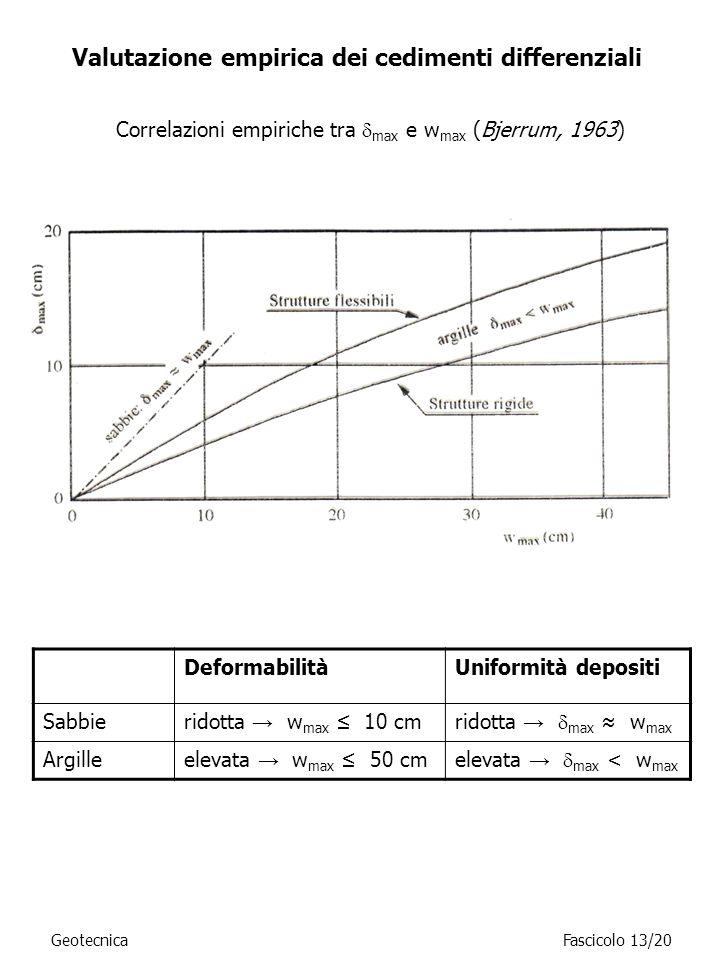 Valutazione empirica dei cedimenti differenziali Correlazioni empiriche tra max e w max (Bjerrum, 1963) DeformabilitàUniformità depositi Sabbieridotta