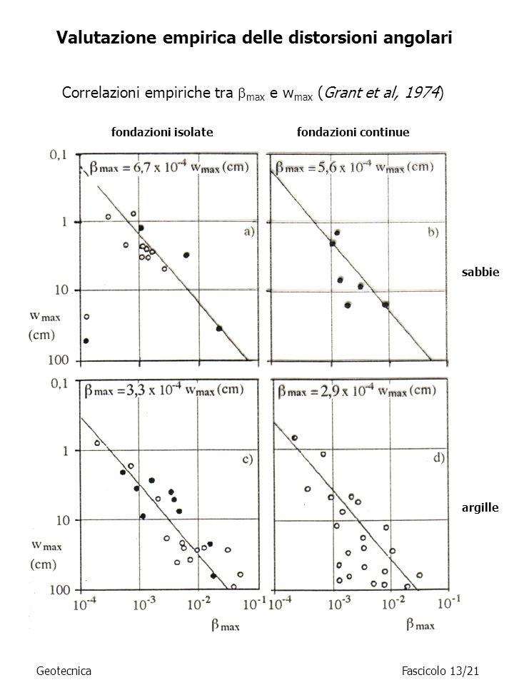 Valutazione empirica delle distorsioni angolari Correlazioni empiriche tra max e w max (Grant et al, 1974) sabbie argille fondazioni isolate fondazion
