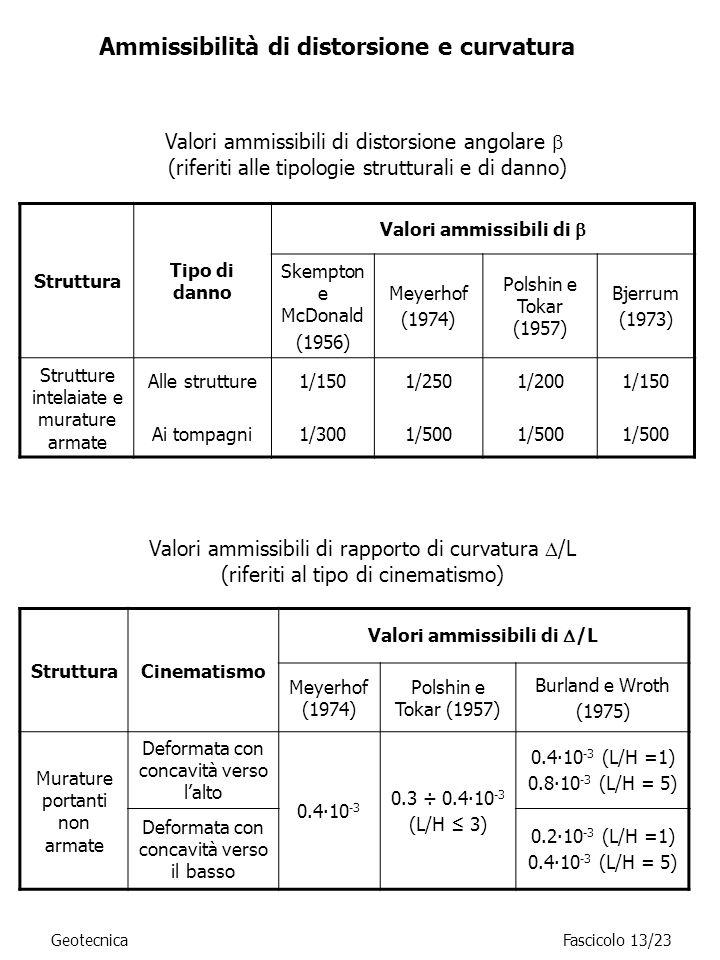 Ammissibilità di distorsione e curvatura Struttura Tipo di danno Valori ammissibili di Skempton e McDonald (1956) Meyerhof (1974) Polshin e Tokar (195