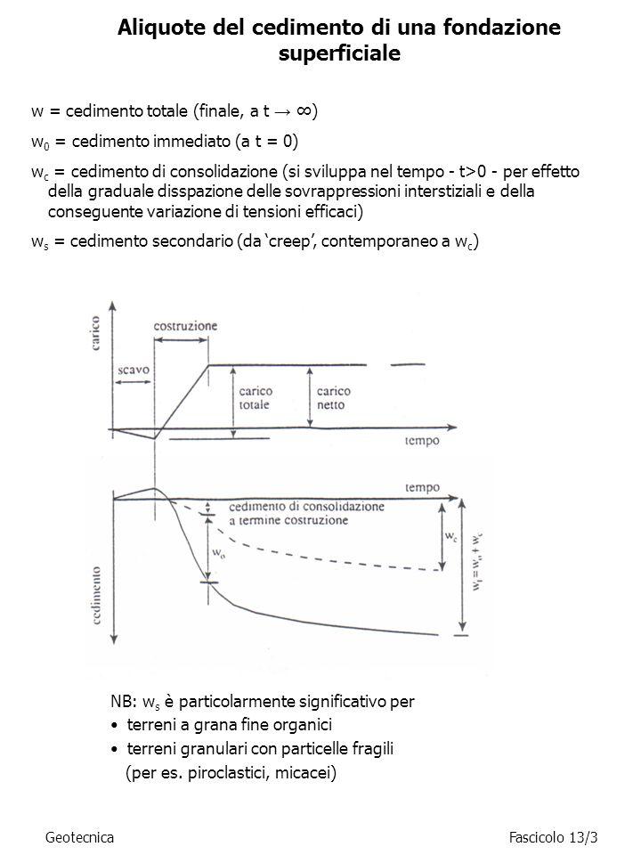 Aliquote del cedimento di una fondazione superficiale w = cedimento totale (finale, a t ) w 0 = cedimento immediato (a t = 0) w c = cedimento di conso