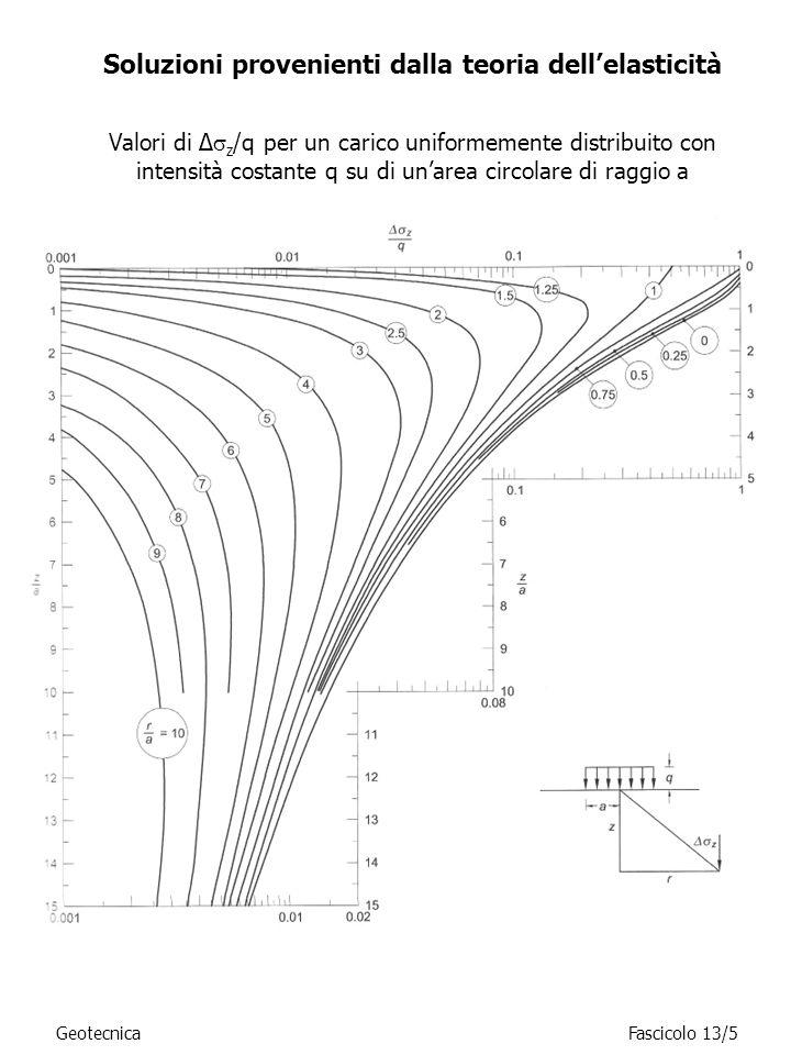 Soluzioni provenienti dalla teoria dellelasticità GeotecnicaFascicolo 13/5 Valori di Δ z /q per un carico uniformemente distribuito con intensità cost