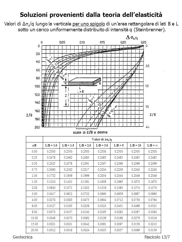 Soluzioni provenienti dalla teoria dellelasticità GeotecnicaFascicolo 13/7 Valori di Δ z /q z/BL/B = 1.0L/B = 1.5L/B = 2.0L/B = 3.0L/B = 5L/B = 10L/B