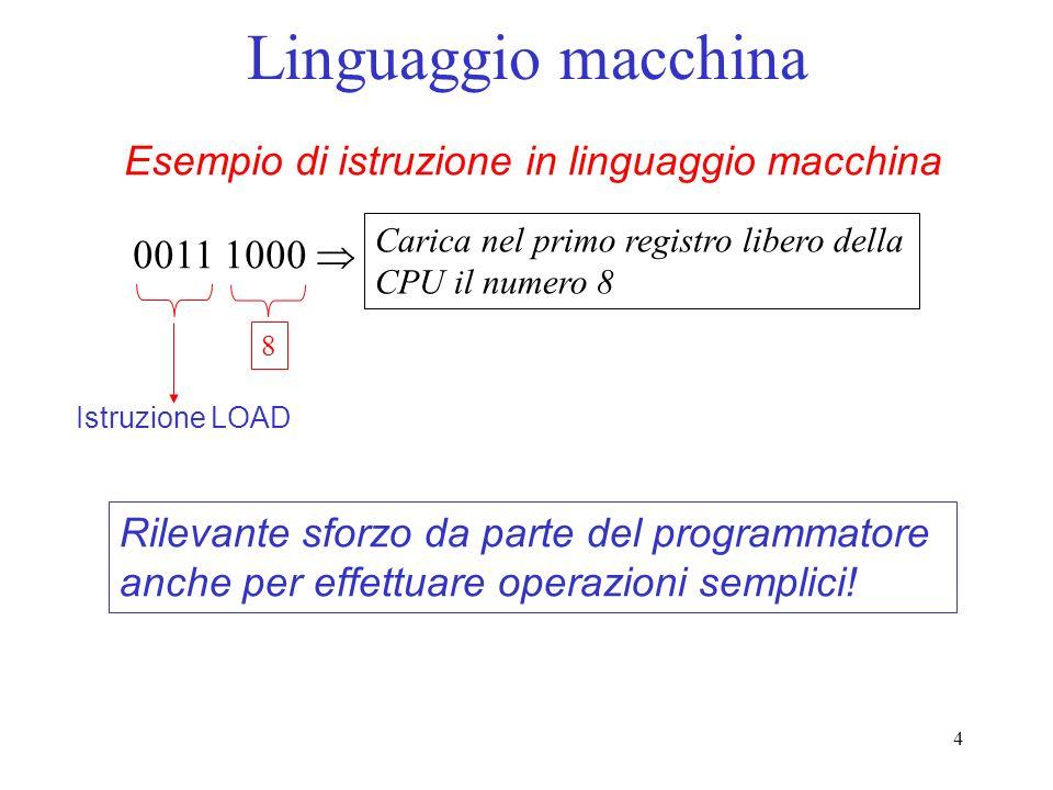 4 Linguaggio macchina Esempio di istruzione in linguaggio macchina 0011 1000 8 Istruzione LOAD Carica nel primo registro libero della CPU il numero 8