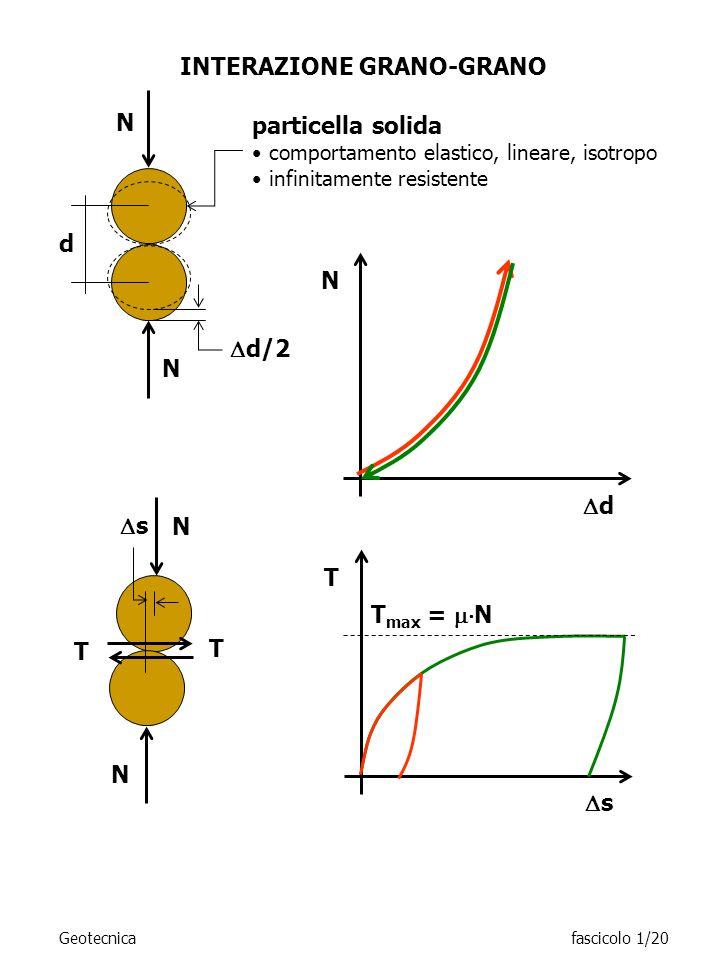 INTERAZIONE GRANO-GRANO s d N N N N T T particella solida comportamento elastico, lineare, isotropo infinitamente resistente d N T max = N s T d/2 Geo