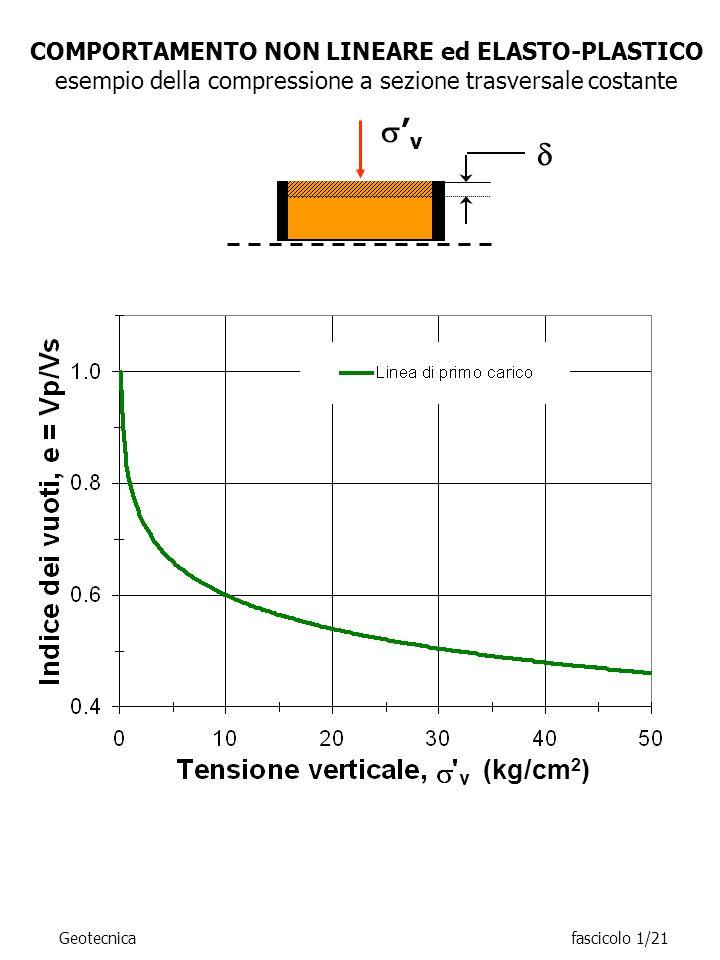 COMPORTAMENTO NON LINEARE ed ELASTO-PLASTICO esempio della compressione a sezione trasversale costante v Geotecnicafascicolo 1/21 (kg/cm 2 )