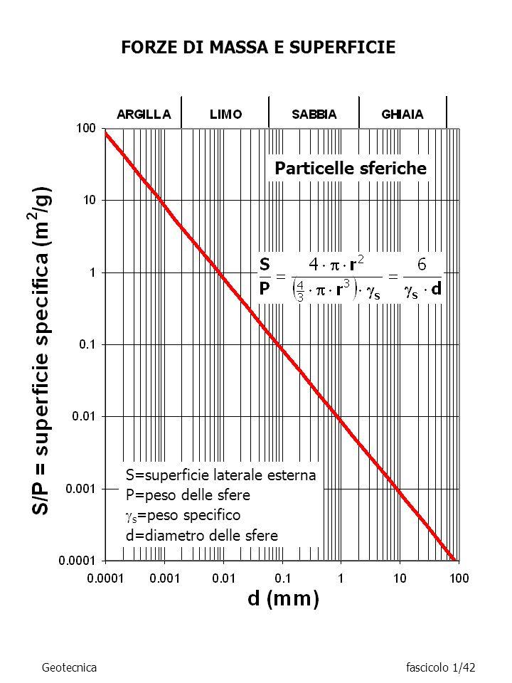 FORZE DI MASSA E SUPERFICIE S=superficie laterale esterna P=peso delle sfere s =peso specifico d=diametro delle sfere Particelle sferiche Geotecnicafa