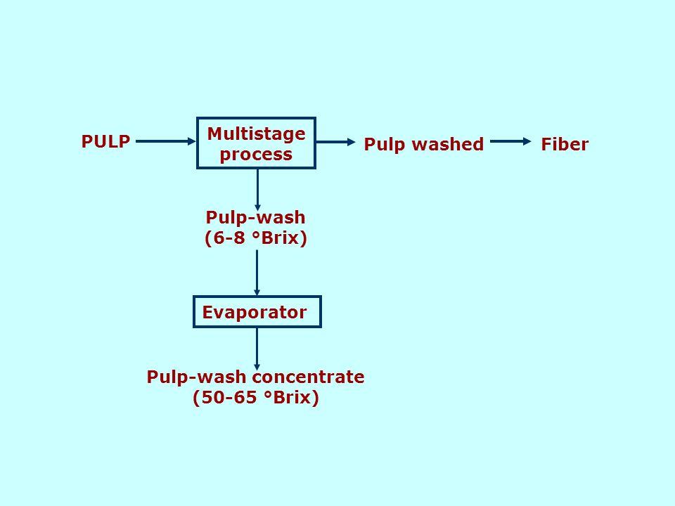 PULP Multistage process Pulp washedFiber Pulp-wash (6-8 °Brix) Evaporator Pulp-wash concentrate (50-65 °Brix)