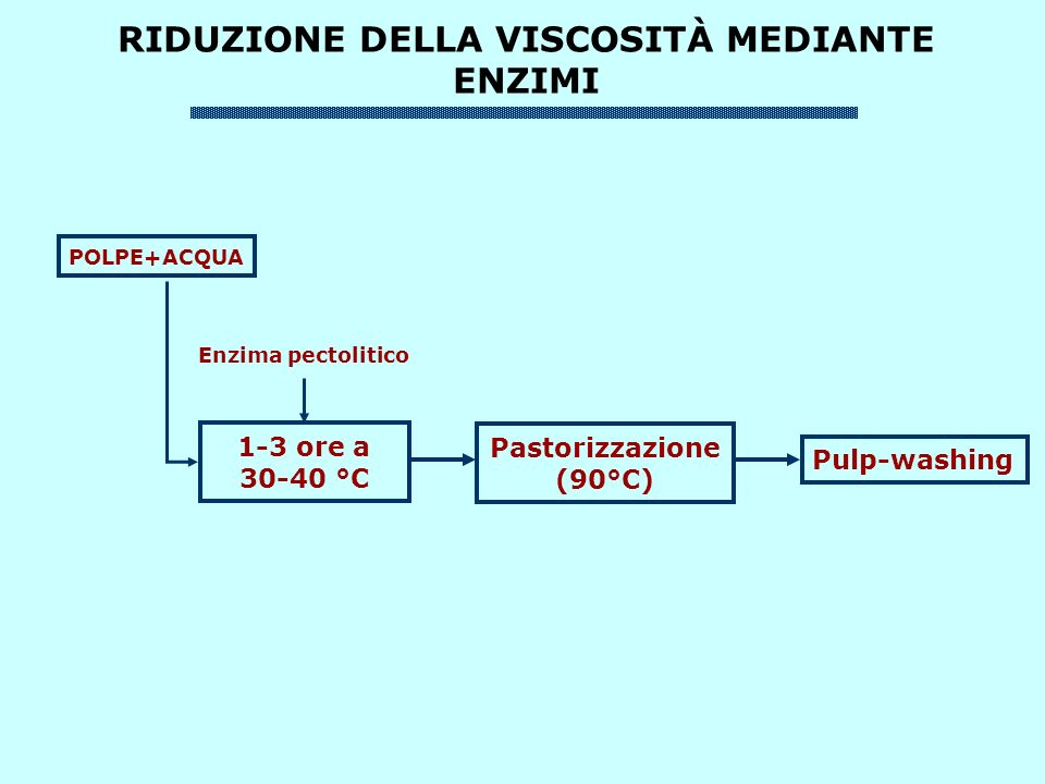 RIDUZIONE DELLA VISCOSITÀ MEDIANTE ENZIMI POLPE+ACQUA 1-3 ore a 30-40 °C Pastorizzazione (90°C) Pulp-washing Enzima pectolitico