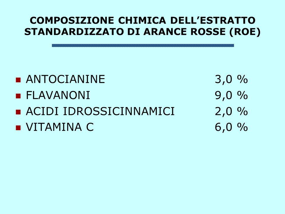 COMPOSIZIONE CHIMICA DELLESTRATTO STANDARDIZZATO DI ARANCE ROSSE (ROE) ANTOCIANINE3,0 % FLAVANONI9,0 % ACIDI IDROSSICINNAMICI2,0 % VITAMINA C6,0 %