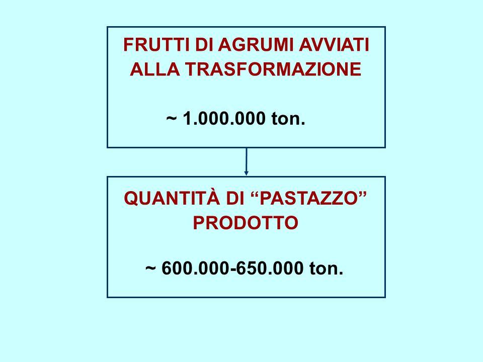 FRUTTI DI AGRUMI AVVIATI ALLA TRASFORMAZIONE ~ 1.000.000 ton.