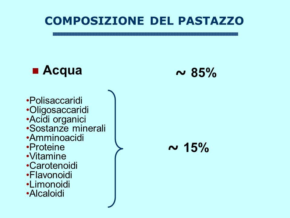 COMPOSIZIONE DEL PASTAZZO Acqua Polisaccaridi Oligosaccaridi Acidi organici Sostanze minerali Amminoacidi Proteine Vitamine Carotenoidi Flavonoidi Limonoidi Alcaloidi ~ 15% ~ 85%