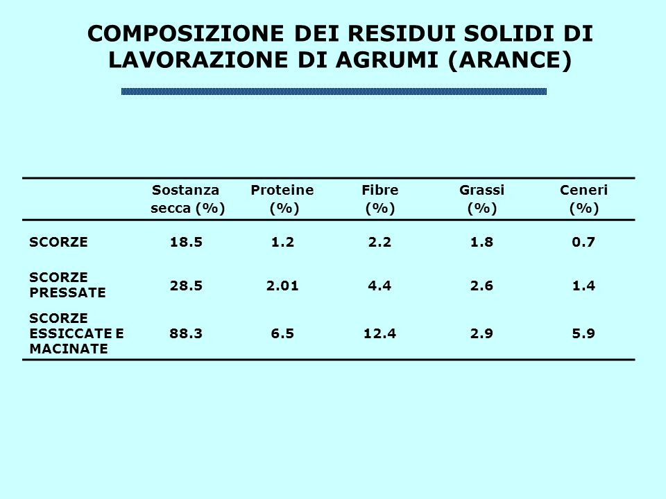 COMPOSIZIONE DEI RESIDUI SOLIDI DI LAVORAZIONE DI AGRUMI (ARANCE) Sostanza secca (%) Proteine (%) Fibre (%) Grassi (%) Ceneri (%) SCORZE18.51.22.21.80.7 SCORZE PRESSATE 28.52.014.42.61.4 SCORZE ESSICCATE E MACINATE 88.36.512.42.95.9