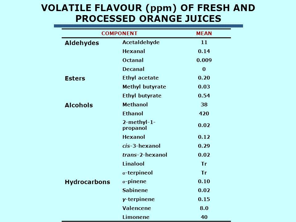 VOLATILE FLAVOUR (ppm) OF FRESH AND PROCESSED ORANGE JUICES COMPONENTMEAN Aldehydes Acetaldehyde11 Hexanal0.14 Octanal0.009 Decanal0 Esters Ethyl acetate0.20 Methyl butyrate0.03 Ethyl butyrate0.54 Alcohols Methanol38 Ethanol420 2-methyl-1- propanol 0.02 Hexanol0.12 cis-3-hexanol0.29 trans-2-hexanol0.02 LinaloolTr α -terpineolTr Hydrocarbons α -pinene0.10 Sabinene0.02 γ-terpinene0.15 Valencene8.0 Limonene40