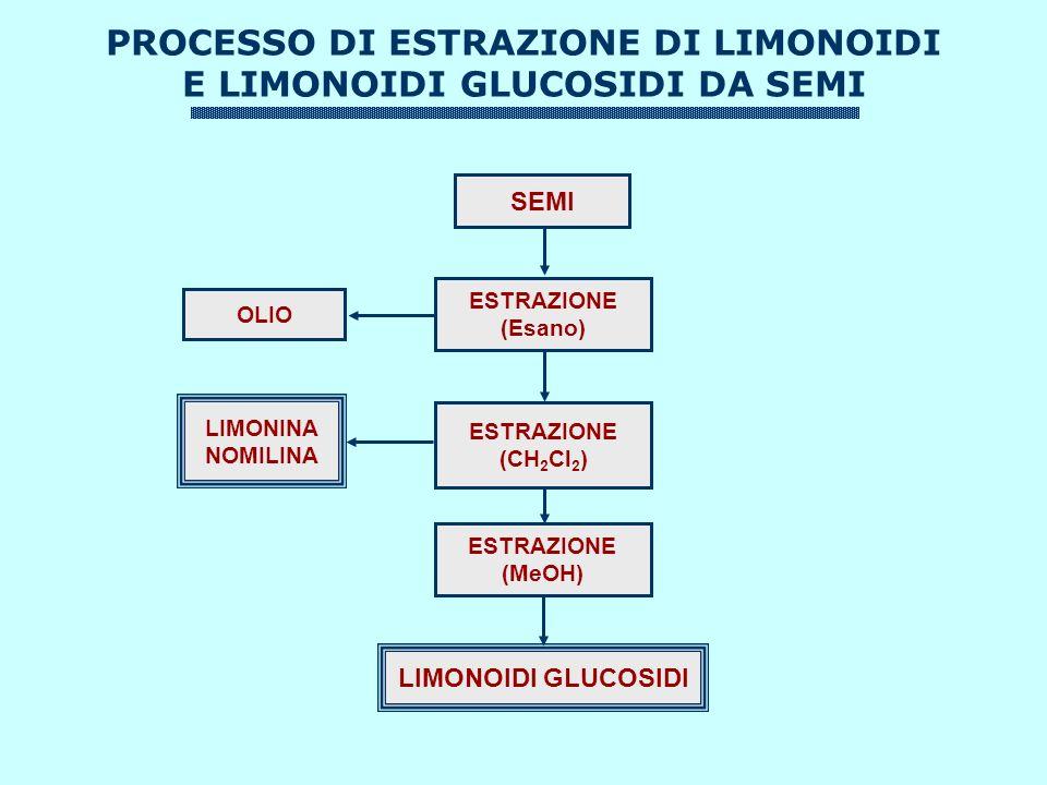 PROCESSO DI ESTRAZIONE DI LIMONOIDI E LIMONOIDI GLUCOSIDI DA SEMI SEMI ESTRAZIONE (Esano) OLIO LIMONOIDI GLUCOSIDI ESTRAZIONE (CH 2 Cl 2 ) LIMONINA NOMILINA ESTRAZIONE (MeOH)