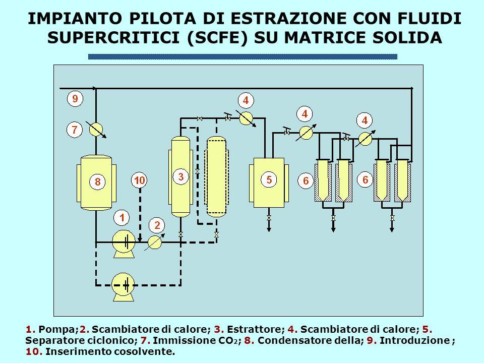 IMPIANTO PILOTA DI ESTRAZIONE CON FLUIDI SUPERCRITICI (SCFE) SU MATRICE SOLIDA 1.