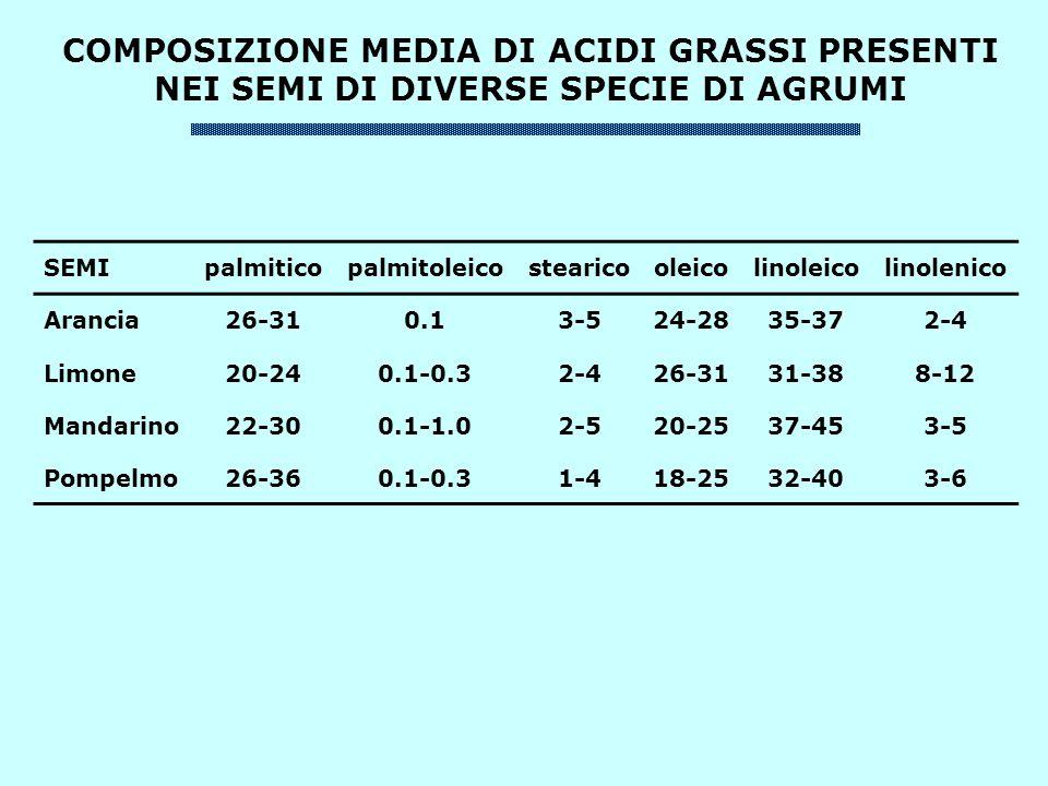 COMPOSIZIONE MEDIA DI ACIDI GRASSI PRESENTI NEI SEMI DI DIVERSE SPECIE DI AGRUMI SEMIpalmiticopalmitoleicostearicooleicolinoleicolinolenico Arancia26-310.13-524-2835-372-4 Limone20-240.1-0.32-426-3131-388-12 Mandarino22-300.1-1.02-520-2537-453-5 Pompelmo26-360.1-0.31-418-2532-403-6