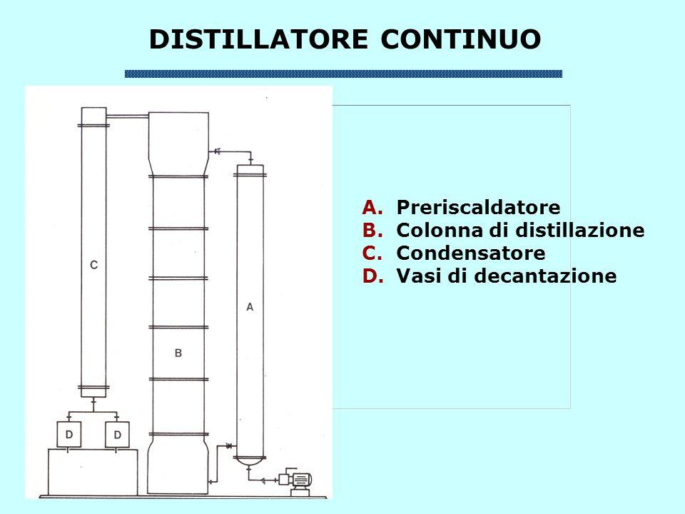 DISTILLATORE CONTINUO A.Preriscaldatore B.Colonna di distillazione C.Condensatore D.Vasi di decantazione