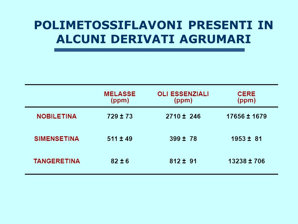 POLIMETOSSIFLAVONI PRESENTI IN ALCUNI DERIVATI AGRUMARI MELASSE (ppm) OLI ESSENZIALI (ppm) CERE (ppm) NOBILETINA729 ± 732710 ± 24617656 ± 1679 SIMENSETINA511 ± 49399 ± 781953 ± 81 TANGERETINA82 ± 6812 ± 9113238 ± 706