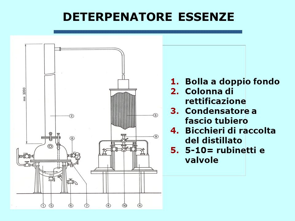 FLOW SCHEME FOR THE RECOVERY OF HESPERIDIN FROM ORANGE PEEL FRESH ORANGE PEEL Alcaline treatment Filtration Neutralization HCl Washing eluents Ca(OH) 2 NaOH eluent 10% EtOH Acidification Filtration Waste Waters Adsorption Desorption Washing CONCENTRATION PHASE HESPERIDIN ISOLATION PHASE EXTRACTION PHASE Exhausted Peel Recycle Liquor