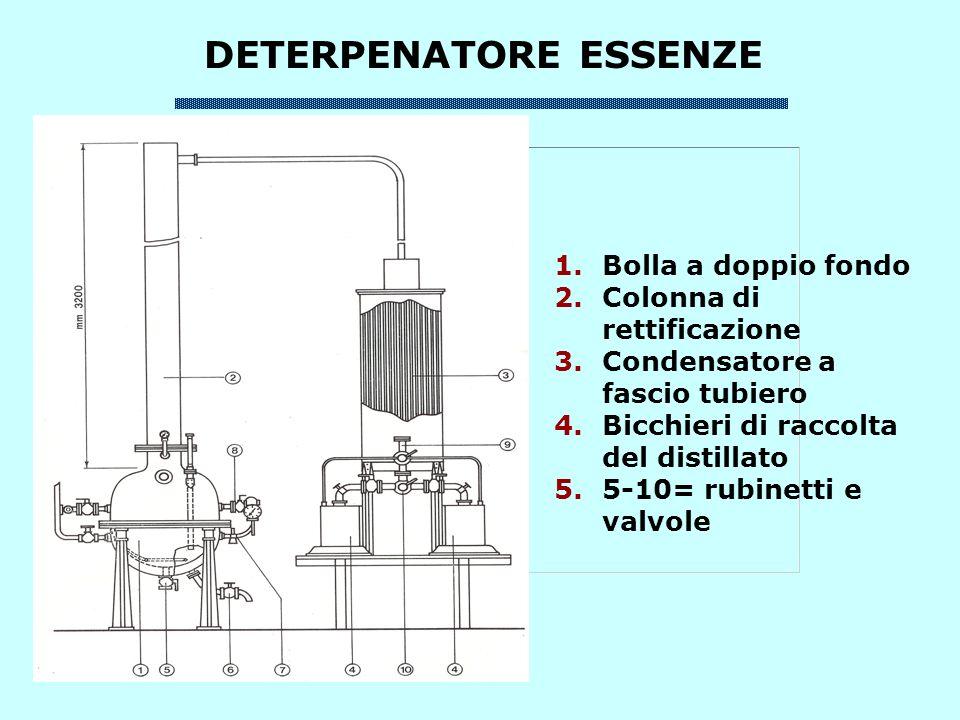 ESTRAZIONE DELLA PECTINA DA SCORZE DI LIMONE SCORZE LAVATE O ESSICCATE Digestione (90-100 °C/1h) filtrazione Pectina liquida Precipitazione pectato di Al Pectina solida Neutralizzazione Sali di alluminio Lavaggio (acqua acida + alcool) Lavaggio (alcool) essiccazione Acido pH 2 (HCl; H 2 SO 4 ) Neutralizzazione (citrato) Alcool
