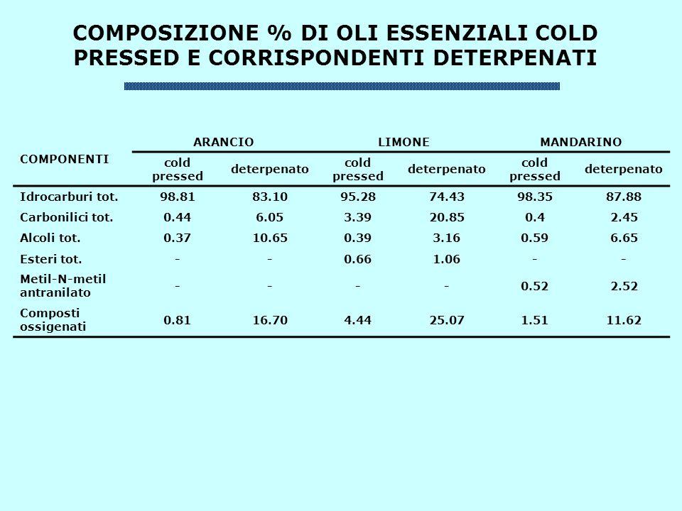 CARATTERISTICHE CHIMICHE E FISICHE DEL D-LIMONENE PESO SPECIFICO0.8398-0.8433 INDICE DI RIFRAZIONE1.4713-1.4721 ROTAZIONE OTTICA 25°C+95.5-98,9 ALDEIDI (%)0.47-1.5 ESTERI (%)0.07-2.46 RESIDUO (%)0.03-0.79