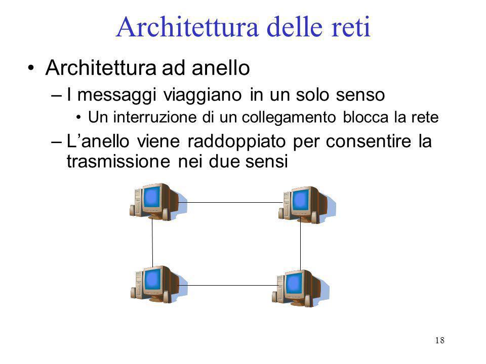18 Architettura delle reti Architettura ad anello –I messaggi viaggiano in un solo senso Un interruzione di un collegamento blocca la rete –Lanello vi