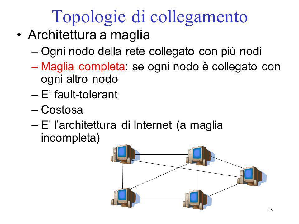 19 Topologie di collegamento Architettura a maglia –Ogni nodo della rete collegato con più nodi –Maglia completa: se ogni nodo è collegato con ogni al