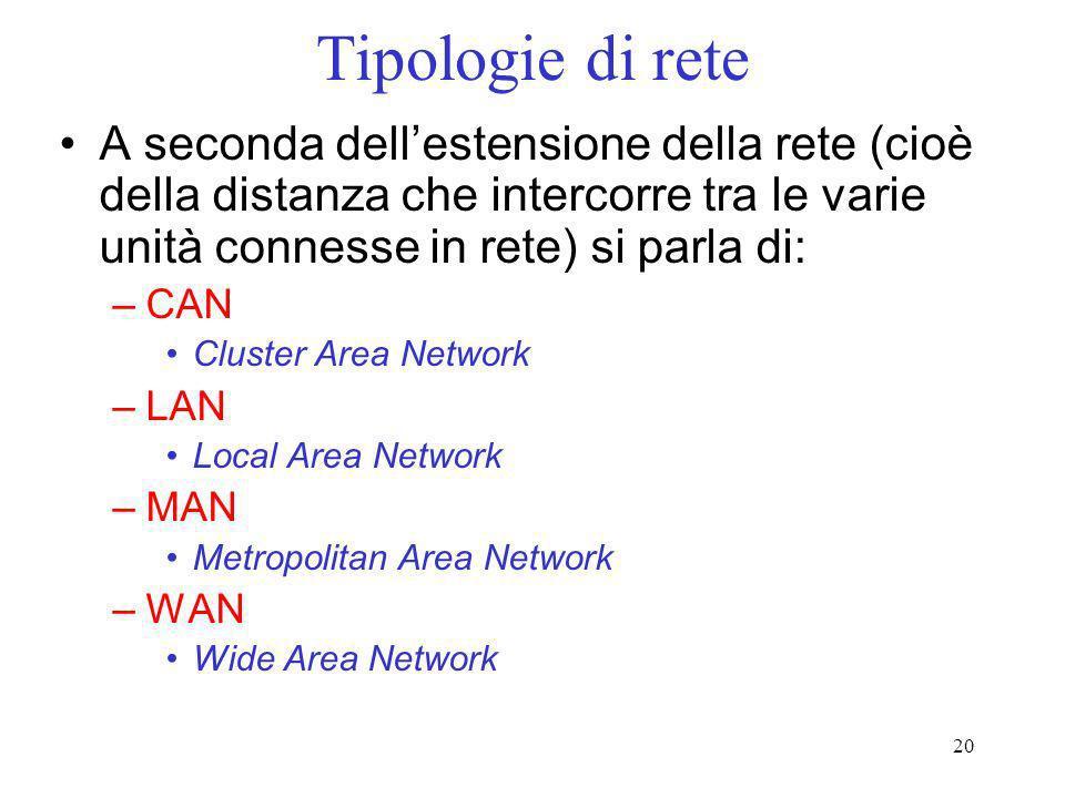 20 Tipologie di rete A seconda dellestensione della rete (cioè della distanza che intercorre tra le varie unità connesse in rete) si parla di: –CAN Cl