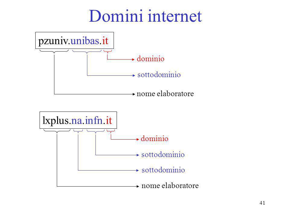 41 Domini internet pzuniv.unibas.it dominio sottodominio nome elaboratore lxplus.na.infn.it dominio sottodominio nome elaboratore sottodominio