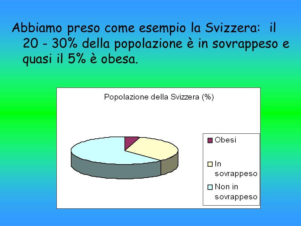 Abbiamo preso come esempio la Svizzera: il 20 - 30% della popolazione è in sovrappeso e quasi il 5% è obesa.