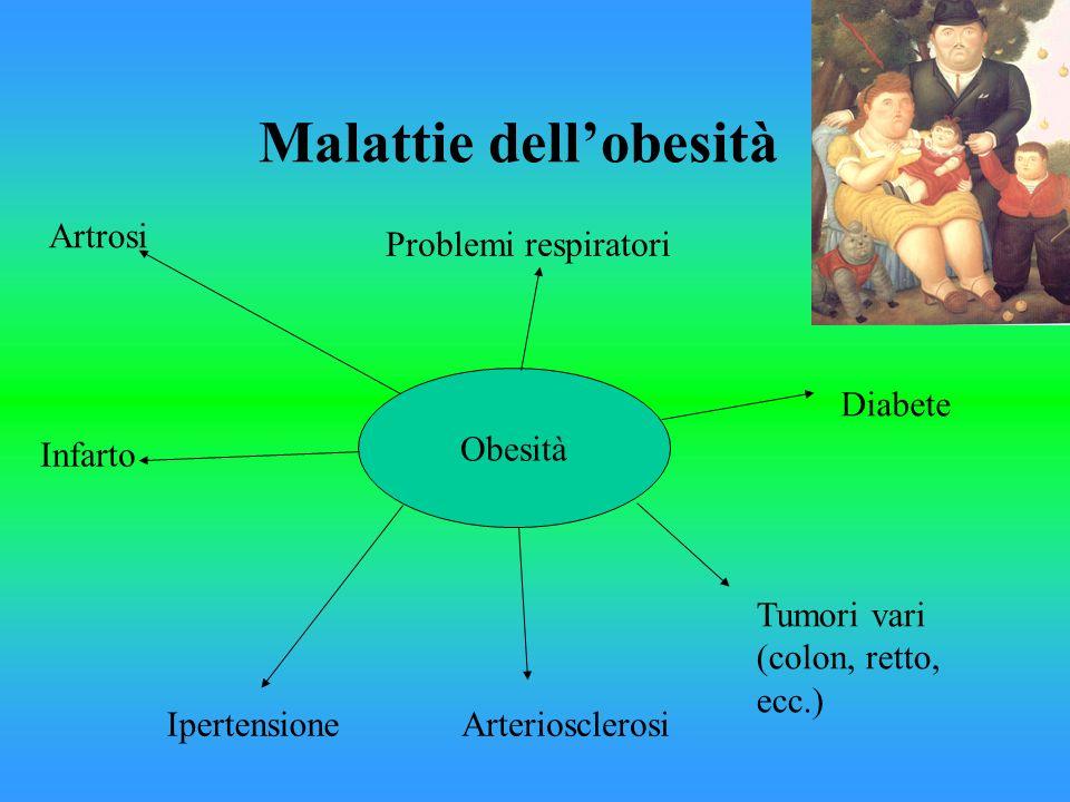 Malattie dellobesità Obesità Artrosi Problemi respiratori Infarto IpertensioneArteriosclerosi Tumori vari (colon, retto, ecc.) Diabete