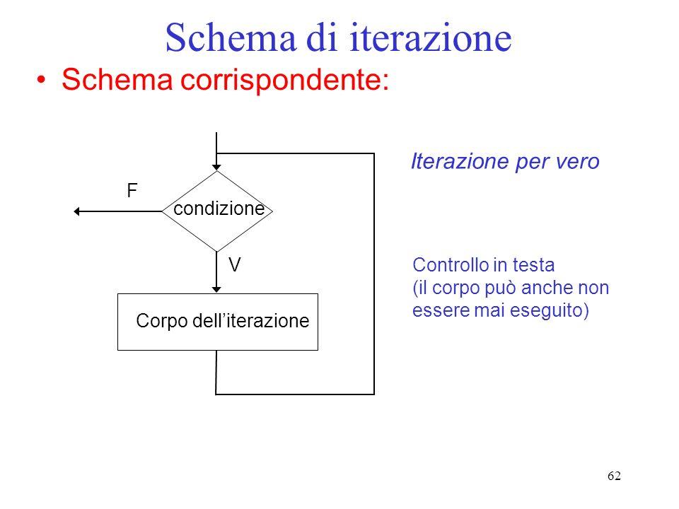 62 Schema di iterazione Schema corrispondente: Corpo delliterazione condizione F V Iterazione per vero Controllo in testa (il corpo può anche non esse