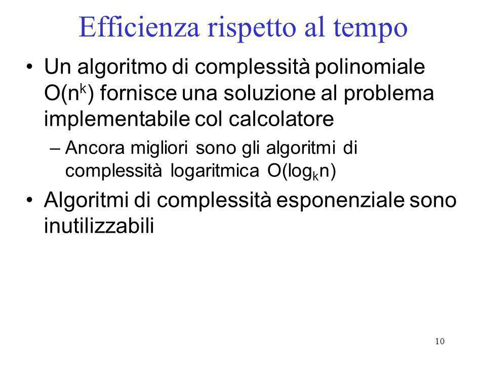 10 Efficienza rispetto al tempo Un algoritmo di complessità polinomiale O(n k ) fornisce una soluzione al problema implementabile col calcolatore –Anc