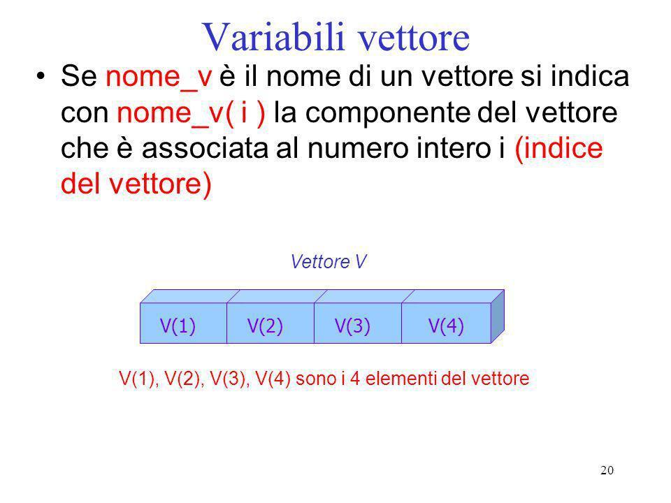 20 Variabili vettore Se nome_v è il nome di un vettore si indica con nome_v( i ) la componente del vettore che è associata al numero intero i (indice