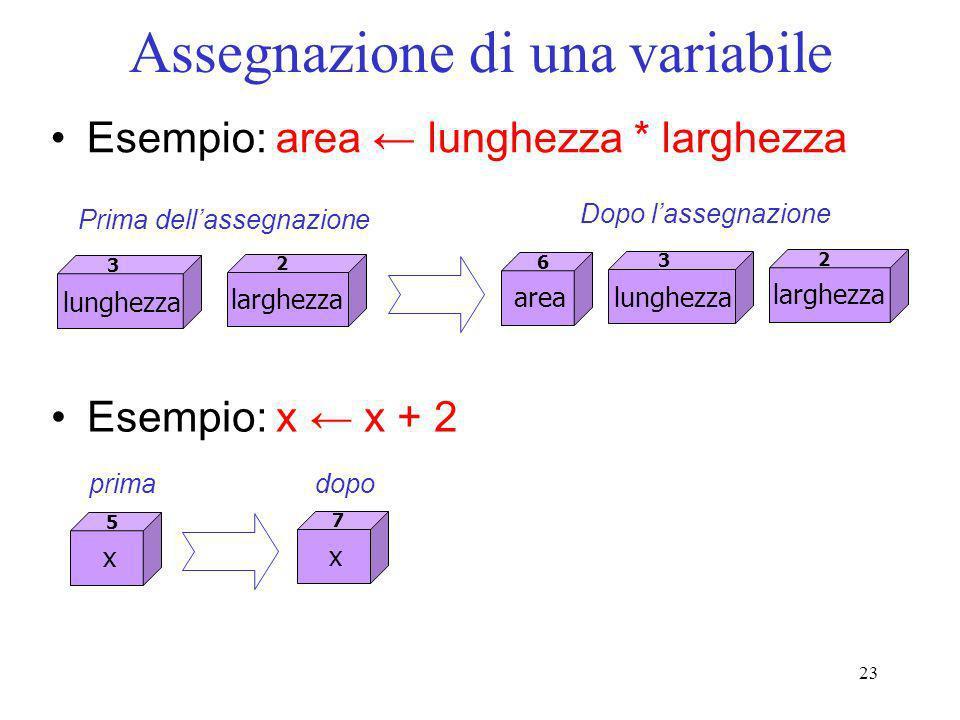 23 Assegnazione di una variabile Esempio: area lunghezza * larghezza Prima dellassegnazione Esempio: x x + 2 larghezza 2 lunghezza 3 area 6 larghezza