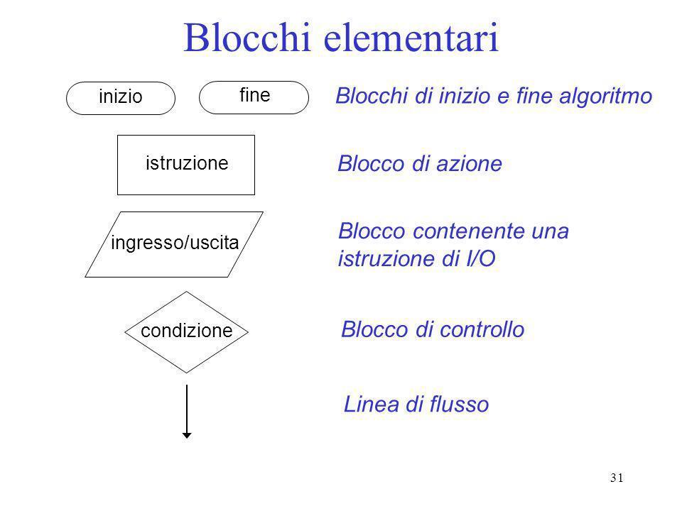 31 Blocchi elementari inizio fine istruzione ingresso/uscita Blocchi di inizio e fine algoritmo Blocco di azione Blocco contenente una istruzione di I