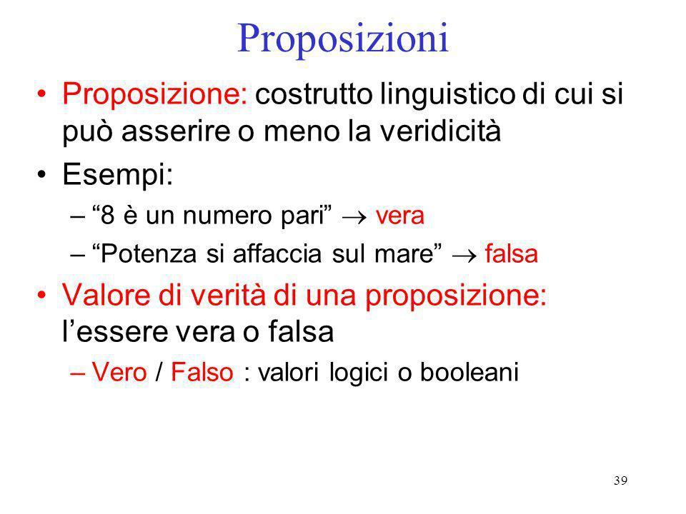 39 Proposizioni Proposizione: costrutto linguistico di cui si può asserire o meno la veridicità Esempi: –8 è un numero pari vera –Potenza si affaccia
