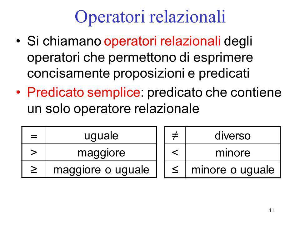 41 Operatori relazionali Si chiamano operatori relazionali degli operatori che permettono di esprimere concisamente proposizioni e predicati Predicato