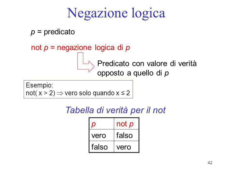 42 Negazione logica p = predicato not p = negazione logica di p Predicato con valore di verità opposto a quello di p Esempio: not( x > 2) vero solo qu