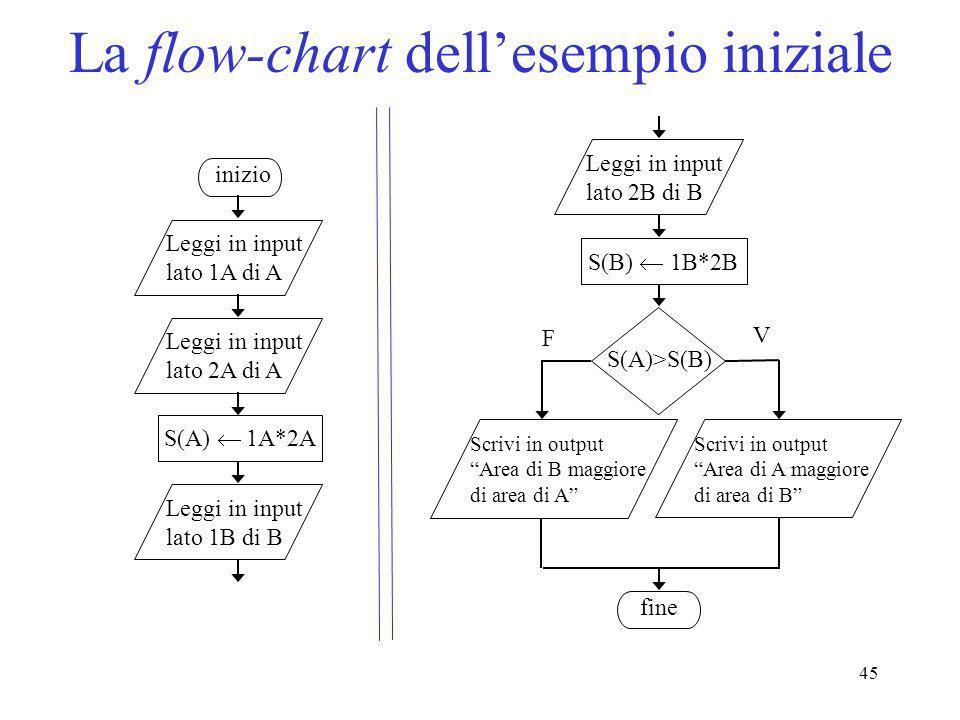 45 La flow-chart dellesempio iniziale S(A)>S(B) F V inizio Leggi in input lato 1A di A S(B) 1B*2B Leggi in input lato 2A di A Leggi in input lato 1B d