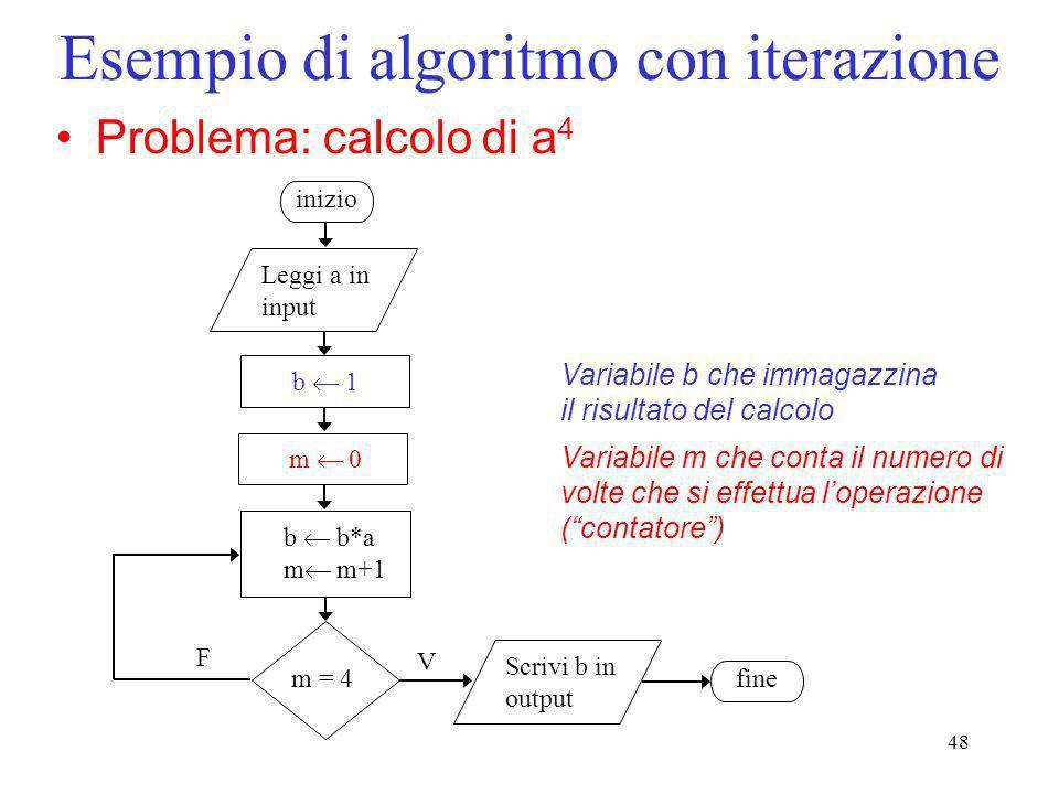 48 Esempio di algoritmo con iterazione Problema: calcolo di a 4 Scrivi b in output fine F V inizio Leggi a in input b 1 b b*a m m+1 m = 4 m 0 Variabil