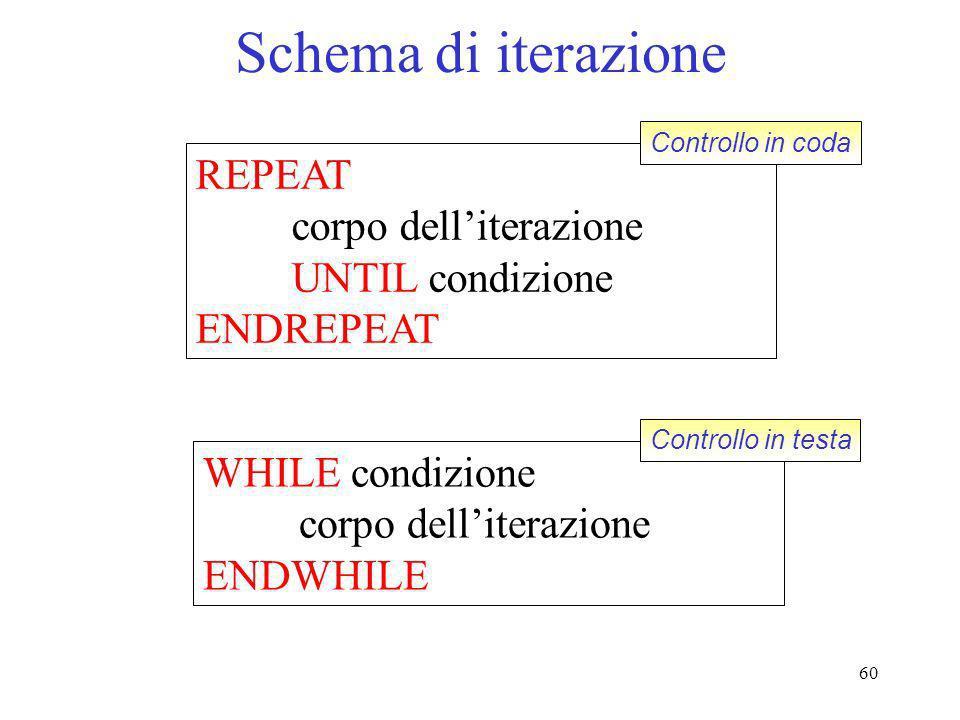 60 Schema di iterazione REPEAT corpo delliterazione UNTIL condizione ENDREPEAT WHILE condizione corpo delliterazione ENDWHILE Controllo in coda Contro