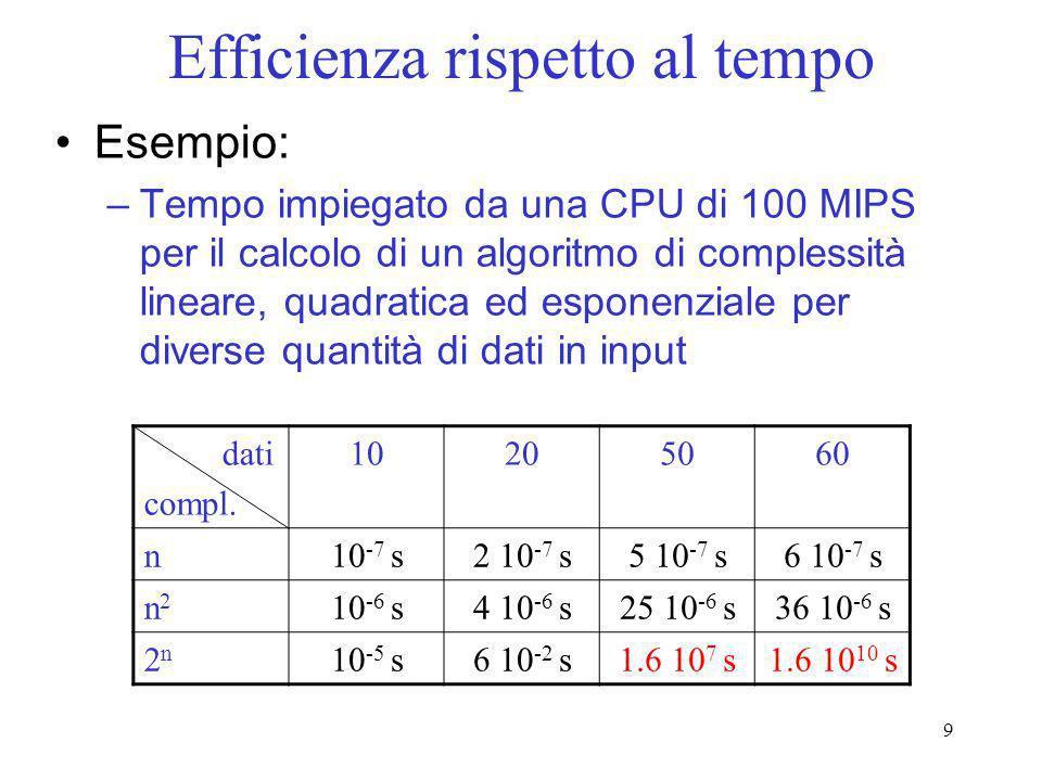 9 Efficienza rispetto al tempo Esempio: –Tempo impiegato da una CPU di 100 MIPS per il calcolo di un algoritmo di complessità lineare, quadratica ed e