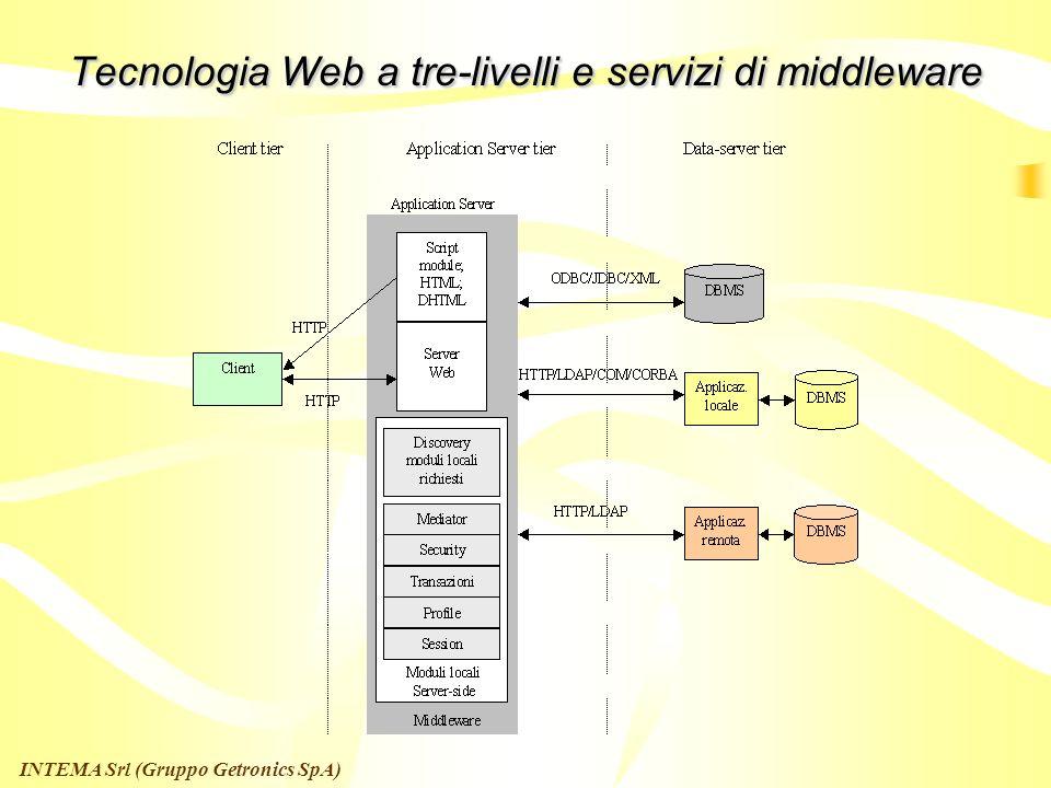 INTEMA Srl (Gruppo Getronics SpA) Architettura per linteroperabilita applicativa Web-based a tre livelli