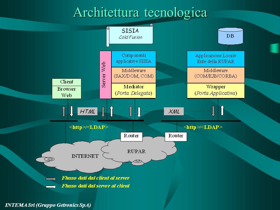 INTEMA Srl (Gruppo Getronics SpA) Architettura logica per la Cooperazione