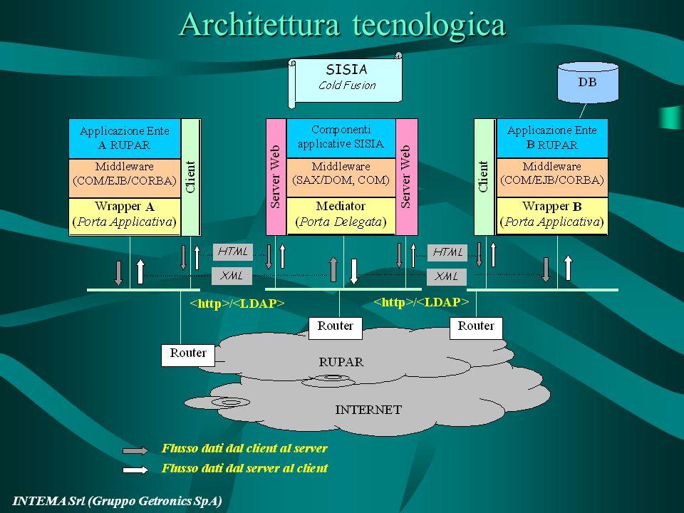 INTEMA Srl (Gruppo Getronics SpA) Architettura tecnologica