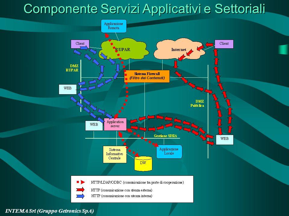 INTEMA Srl (Gruppo Getronics SpA) Architettura componente Wrapper